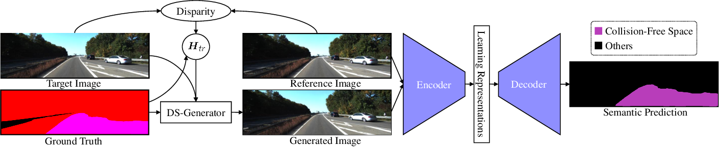 Figure 1 for Learning Collision-Free Space Detection from Stereo Images: Homography Matrix Brings Better Data Augmentation
