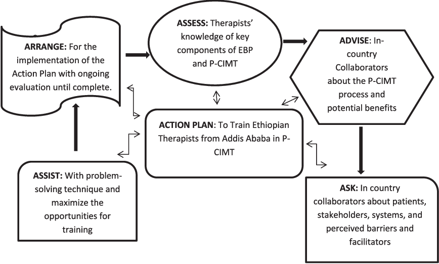 Figure 2 from Training Paediatric Therapists to Deliver