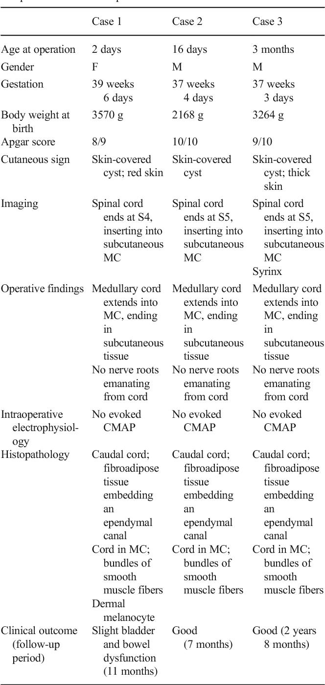 Table 1 Summary of patient demographics. MC meningocele, CMAP compound muscle action potential