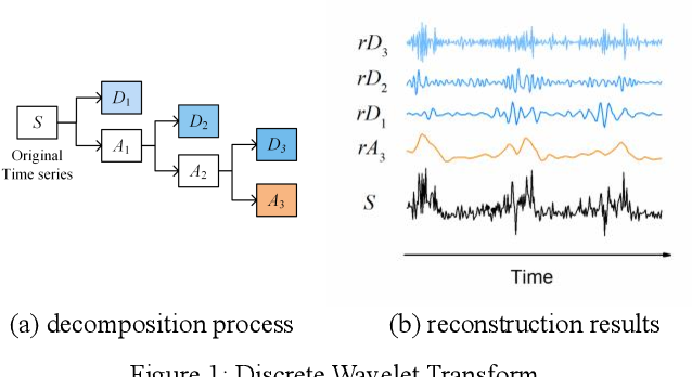Figure 1 for A Hybrid Traffic Speed Forecasting Approach Integrating Wavelet Transform and Motif-based Graph Convolutional Recurrent Neural Network