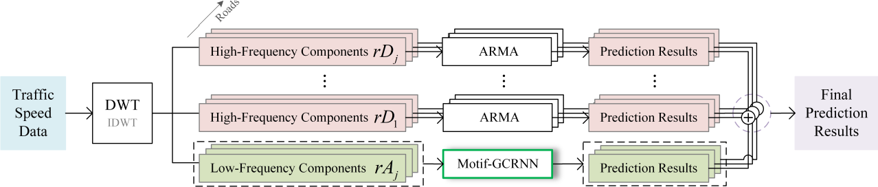 Figure 3 for A Hybrid Traffic Speed Forecasting Approach Integrating Wavelet Transform and Motif-based Graph Convolutional Recurrent Neural Network