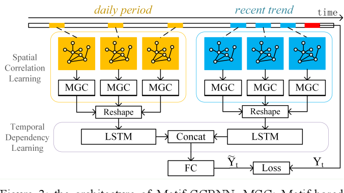 Figure 4 for A Hybrid Traffic Speed Forecasting Approach Integrating Wavelet Transform and Motif-based Graph Convolutional Recurrent Neural Network