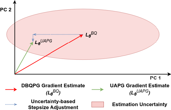 Figure 1 for Deep Bayesian Quadrature Policy Optimization