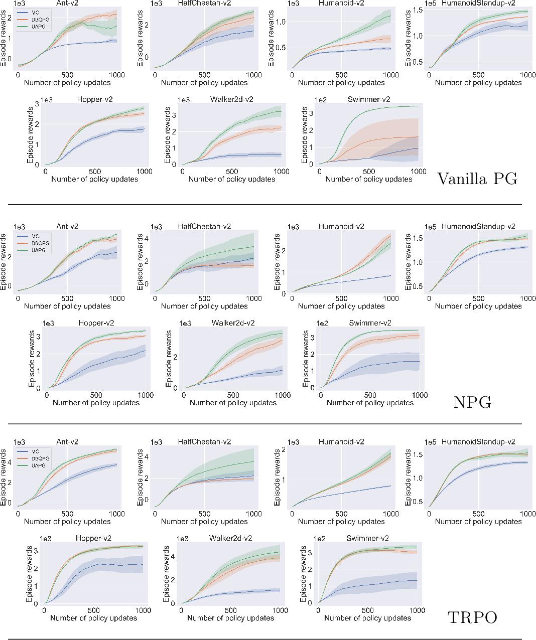 Figure 4 for Deep Bayesian Quadrature Policy Optimization