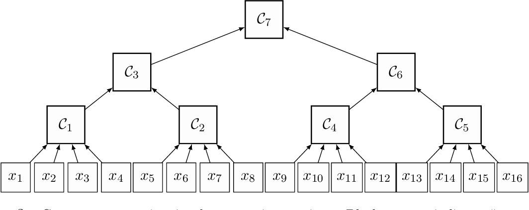 Figure 3 for Training Gaussian Mixture Models at Scale via Coresets