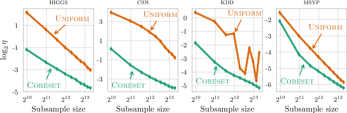 Figure 4 for Training Gaussian Mixture Models at Scale via Coresets