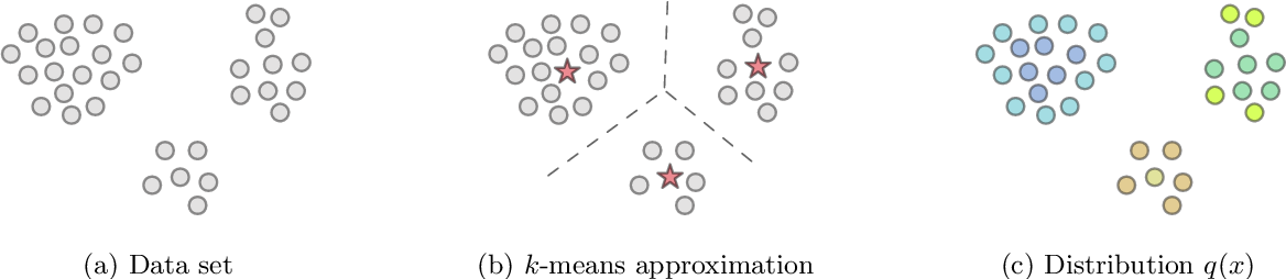 Figure 2 for Training Gaussian Mixture Models at Scale via Coresets