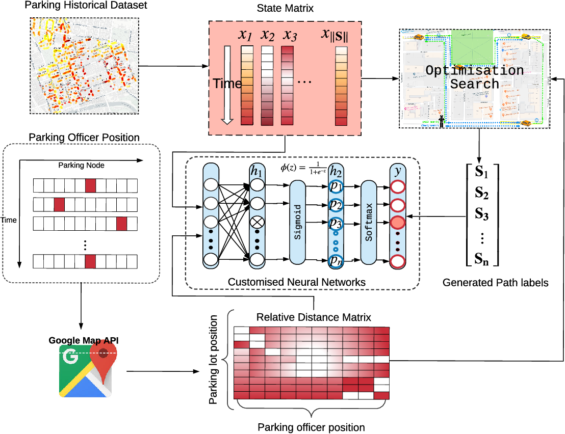 Figure 3 for Approximating Optimisation Solutions for Travelling Officer Problem with Customised Deep Learning Network