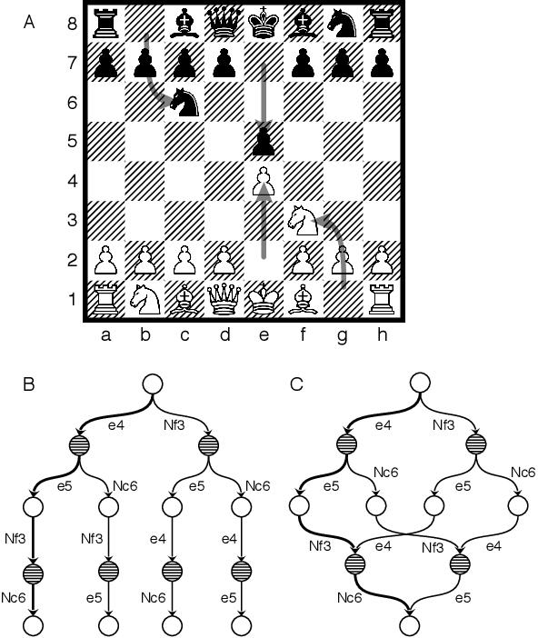 Figure 1 for Monte-Carlo Graph Search for AlphaZero