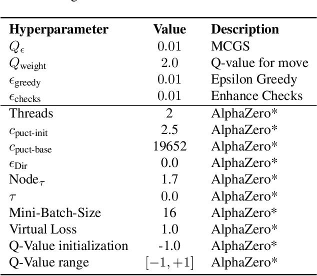 Figure 4 for Monte-Carlo Graph Search for AlphaZero