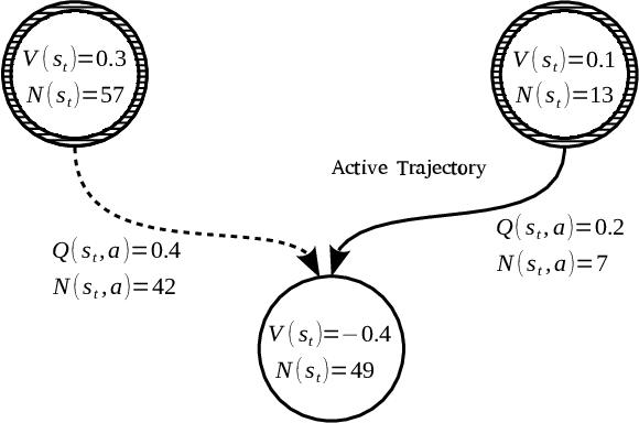 Figure 3 for Monte-Carlo Graph Search for AlphaZero
