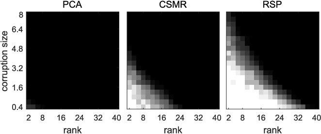 Figure 2 for Fast and Robust Subspace Clustering Using Random Projections