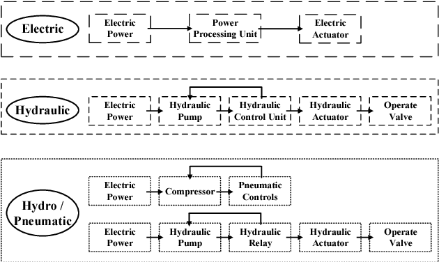 PDF] Hydraulic vs  Electric: A Review of Actuation Systems in