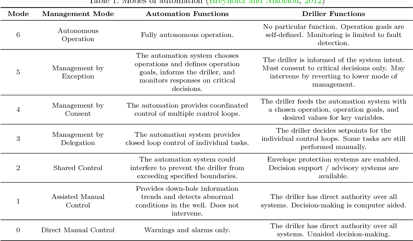 Table 1 from Hydraulic vs  Electric: A Review of Actuation