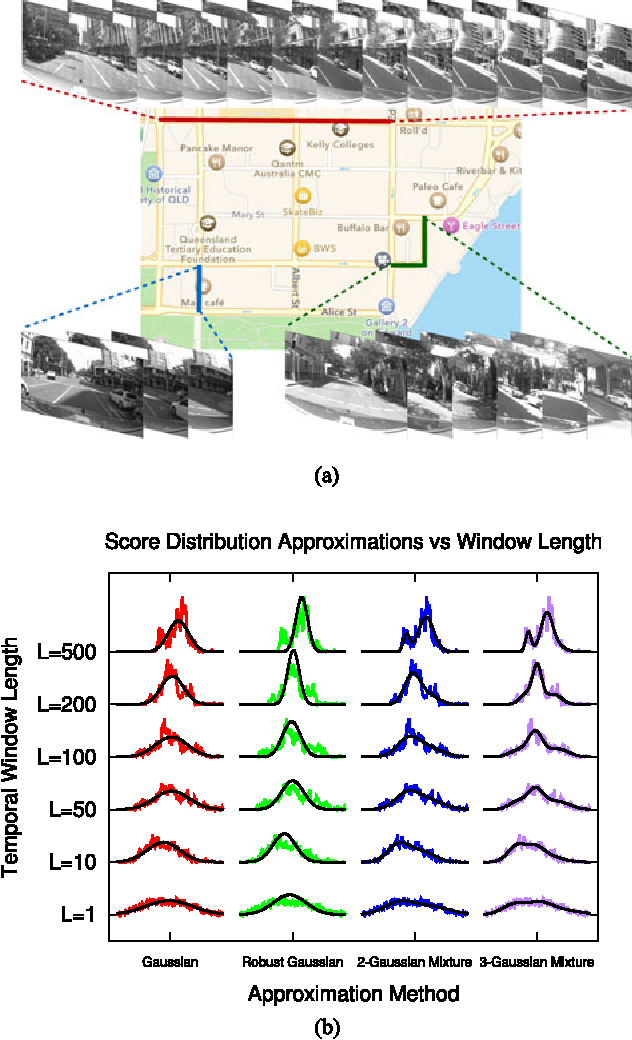 Figure 1 for Look No Further: Adapting the Localization Sensory Window to the Temporal Characteristics of the Environment