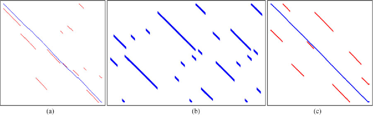 Figure 4 for Look No Further: Adapting the Localization Sensory Window to the Temporal Characteristics of the Environment