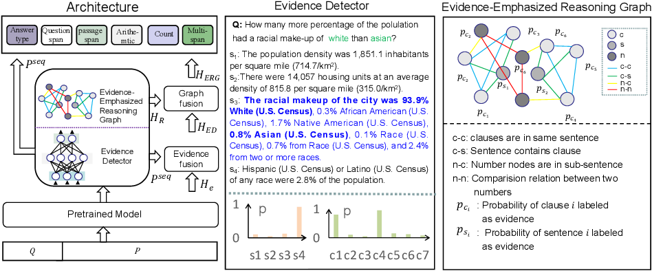Figure 1 for EviDR: Evidence-Emphasized Discrete Reasoning for Reasoning Machine Reading Comprehension