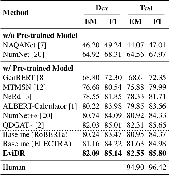 Figure 2 for EviDR: Evidence-Emphasized Discrete Reasoning for Reasoning Machine Reading Comprehension