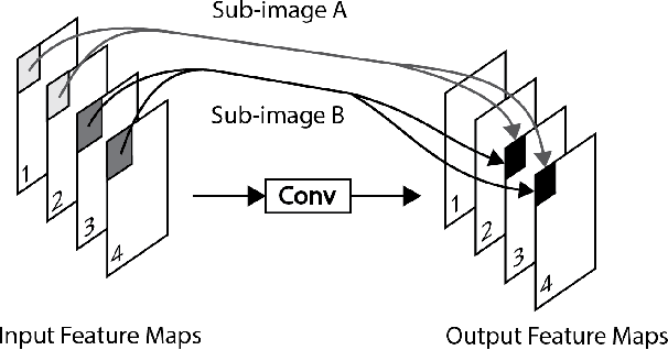 Figure 3 for PZnet: Efficient 3D ConvNet Inference on Manycore CPUs