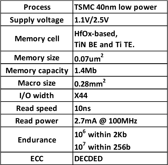 Figure 10 from A 1 4Mb 40-nm embedded ReRAM macro with 0 07um2 bit