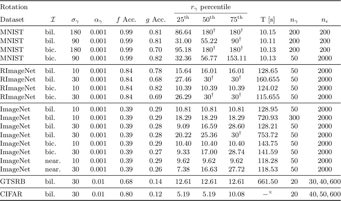 Figure 3 for Certification of Semantic Perturbations via Randomized Smoothing