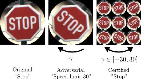 Figure 1 for Certification of Semantic Perturbations via Randomized Smoothing