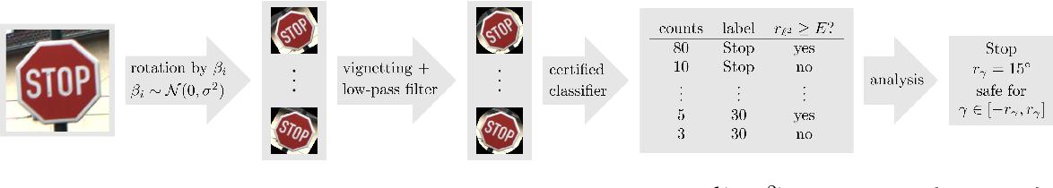 Figure 4 for Certification of Semantic Perturbations via Randomized Smoothing