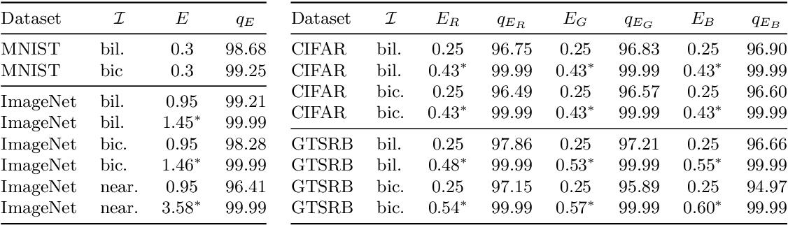 Figure 2 for Certification of Semantic Perturbations via Randomized Smoothing