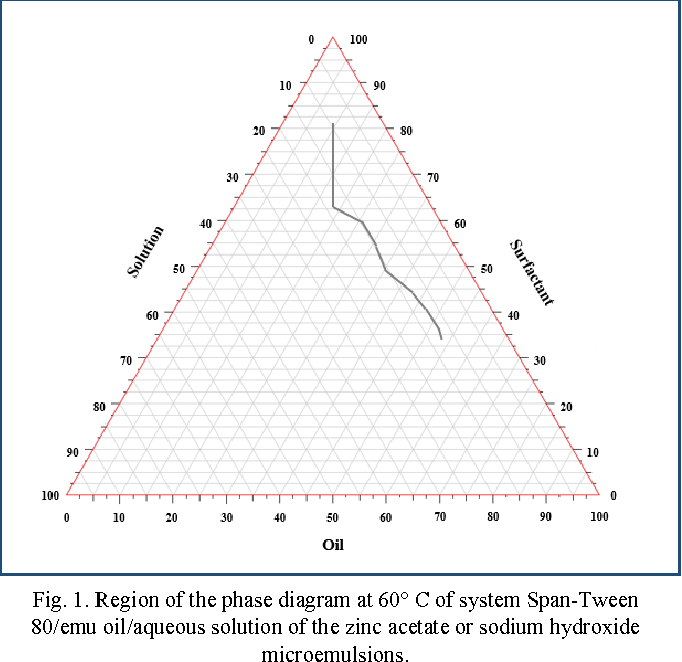 Nanoparticles of zinc oxide obtained by water in oil microemulsion region of the phase diagram at 60 c of system span ccuart Choice Image