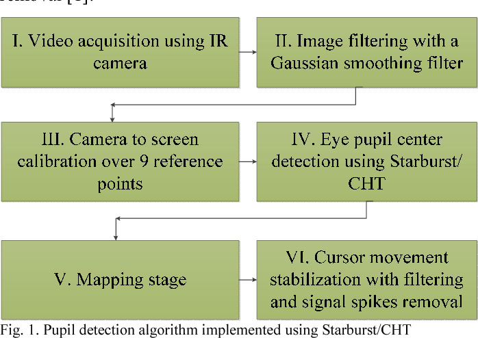 Figure 1 from Pupil detection algorithms for eye tracking