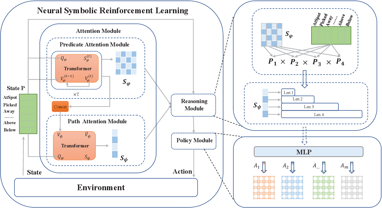 Figure 1 for Learning Symbolic Rules for Interpretable Deep Reinforcement Learning