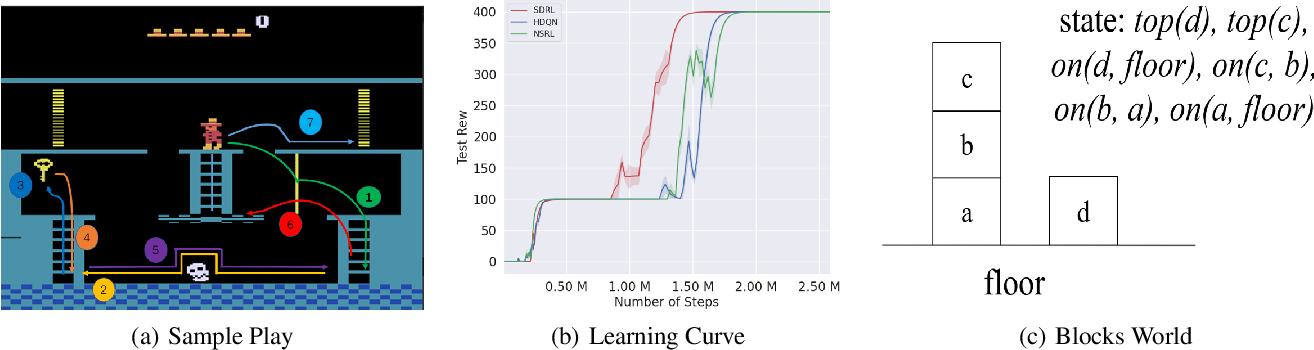 Figure 3 for Learning Symbolic Rules for Interpretable Deep Reinforcement Learning