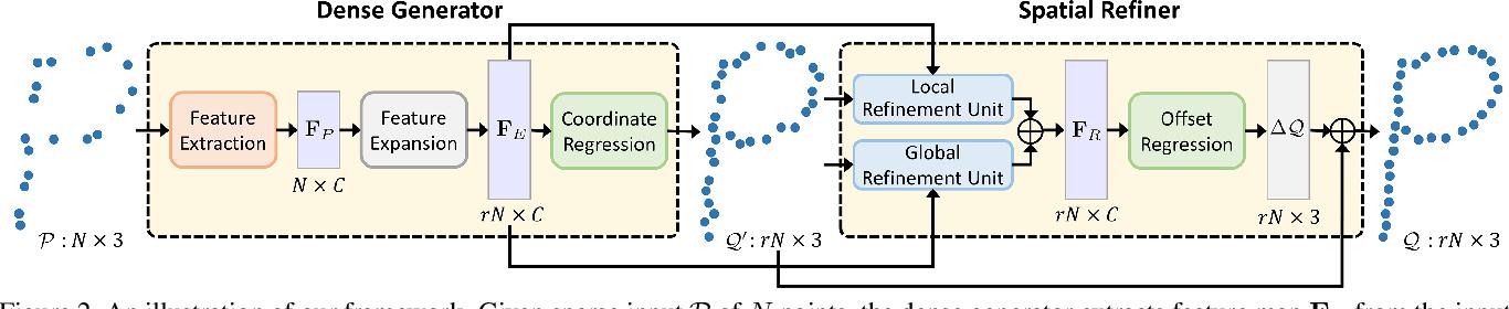 Figure 2 for Point Cloud Upsampling via Disentangled Refinement