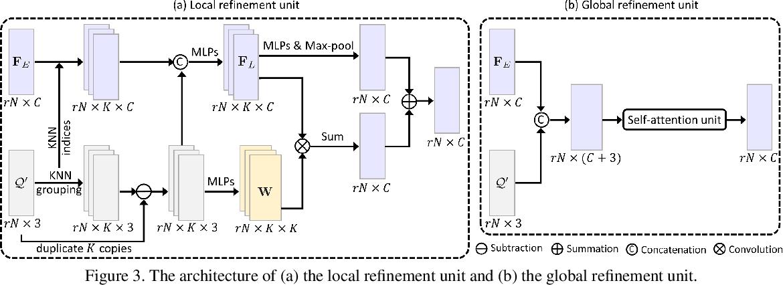 Figure 4 for Point Cloud Upsampling via Disentangled Refinement