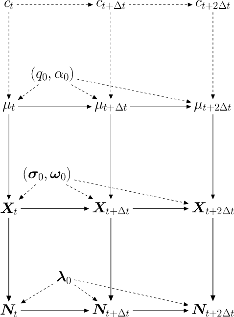 Figure 4 for On latent position inference from doubly stochastic messaging activities