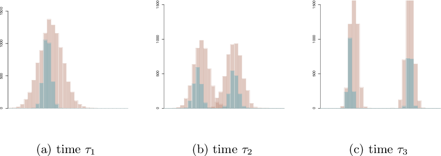 Figure 2 for On latent position inference from doubly stochastic messaging activities