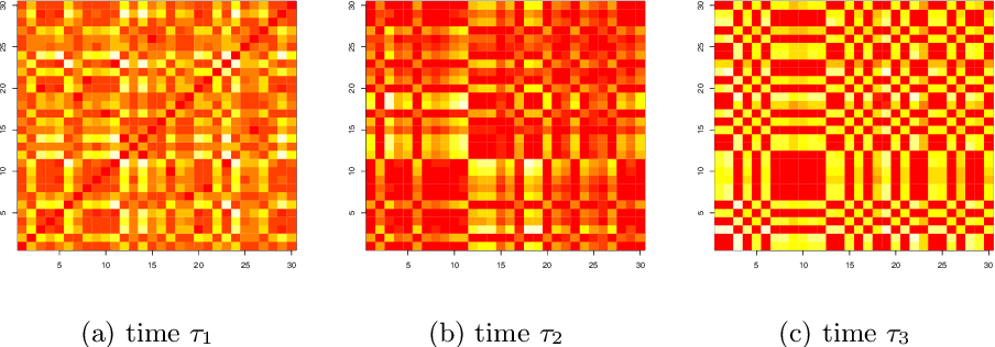 Figure 3 for On latent position inference from doubly stochastic messaging activities