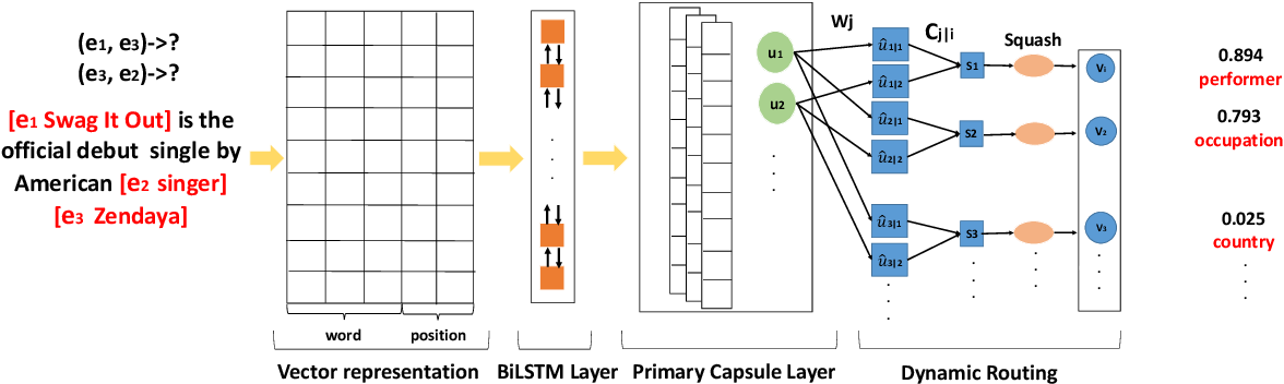 Figure 1 for Attention-Based Capsule Networks with Dynamic Routing for Relation Extraction