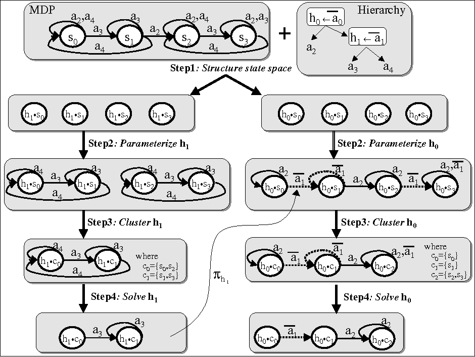 Figure 4 for Policy-contingent abstraction for robust robot control