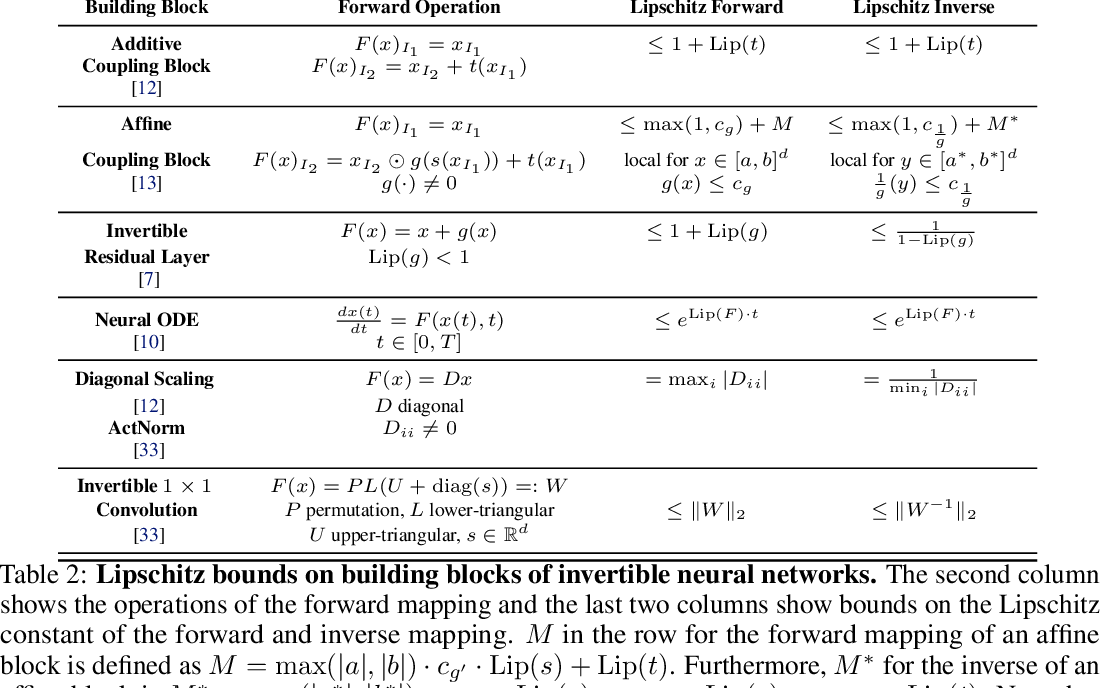 Figure 4 for Understanding and mitigating exploding inverses in invertible neural networks