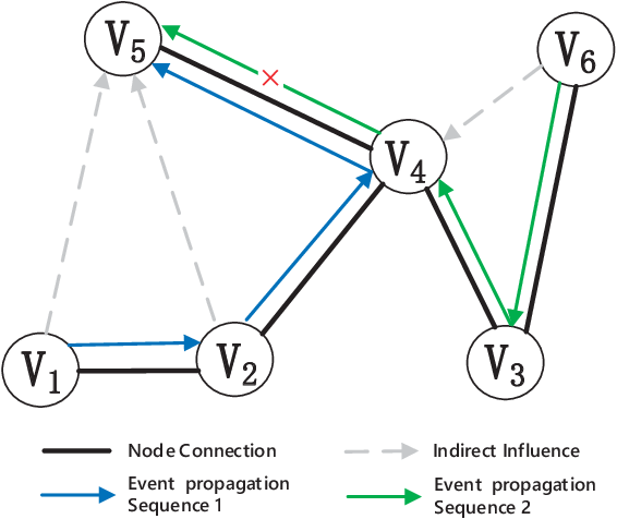 Figure 1 for Modeling Event Propagation via Graph Biased Temporal Point Process
