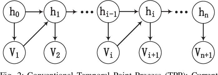 Figure 2 for Modeling Event Propagation via Graph Biased Temporal Point Process