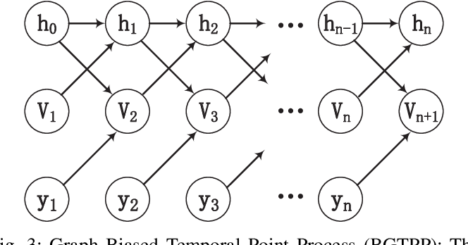 Figure 3 for Modeling Event Propagation via Graph Biased Temporal Point Process