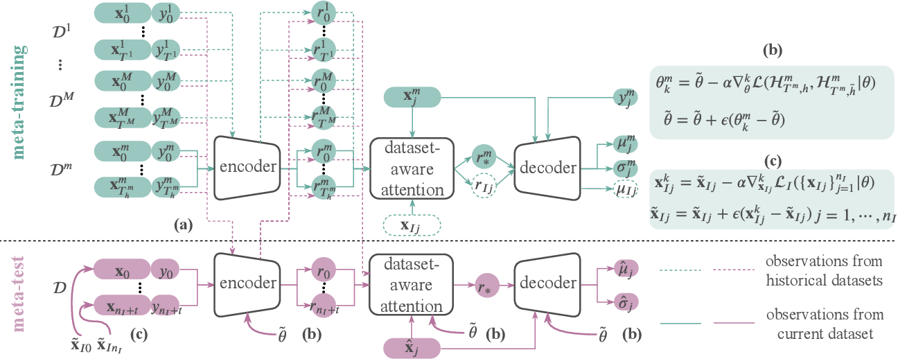 Figure 1 for Transferable Neural Processes for Hyperparameter Optimization