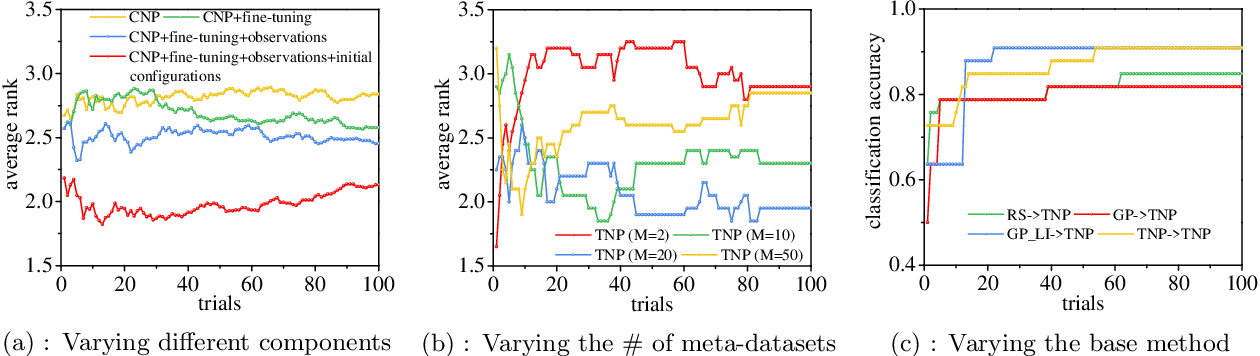 Figure 3 for Transferable Neural Processes for Hyperparameter Optimization