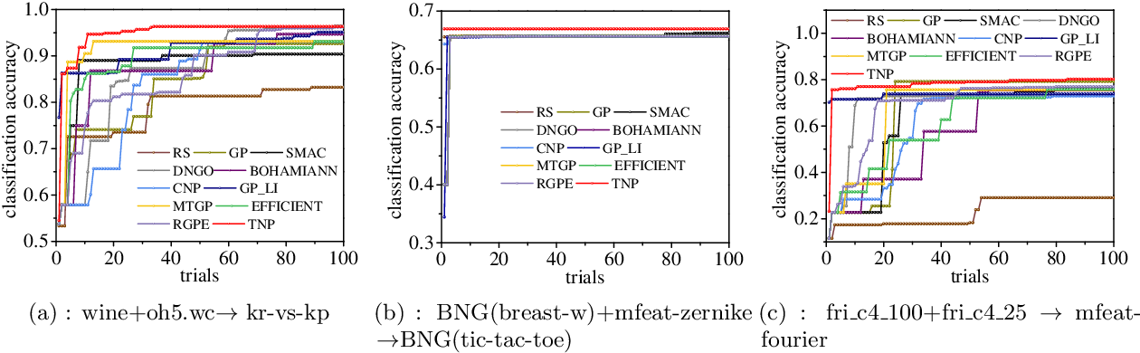 Figure 4 for Transferable Neural Processes for Hyperparameter Optimization