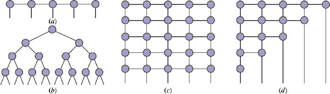 Figure 1 for Tensor networks for unsupervised machine learning
