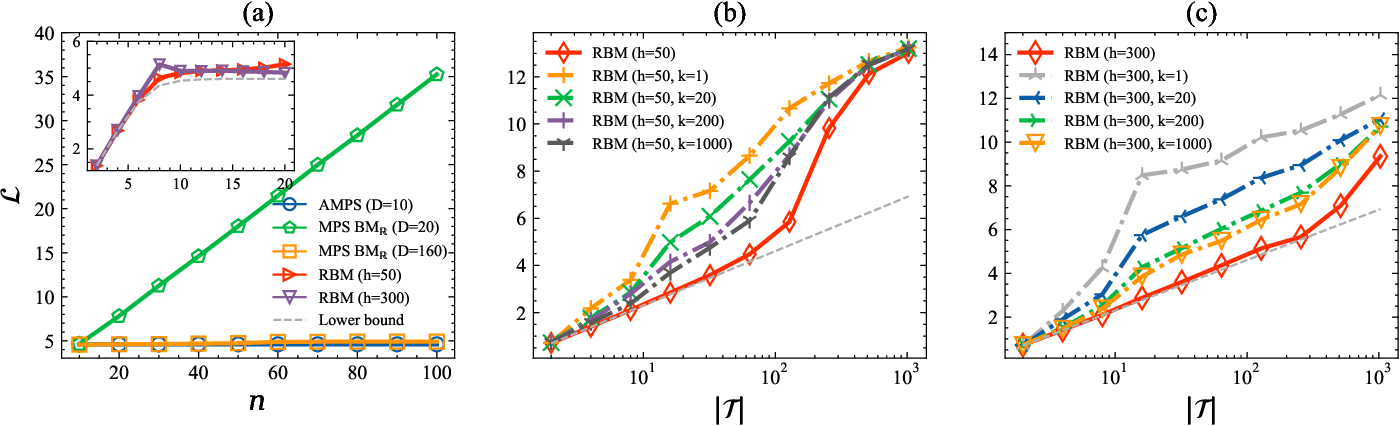 Figure 4 for Tensor networks for unsupervised machine learning