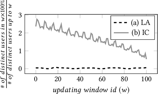 Figure 3 for METEOR: Learning Memory and Time Efficient Representations from Multi-modal Data Streams