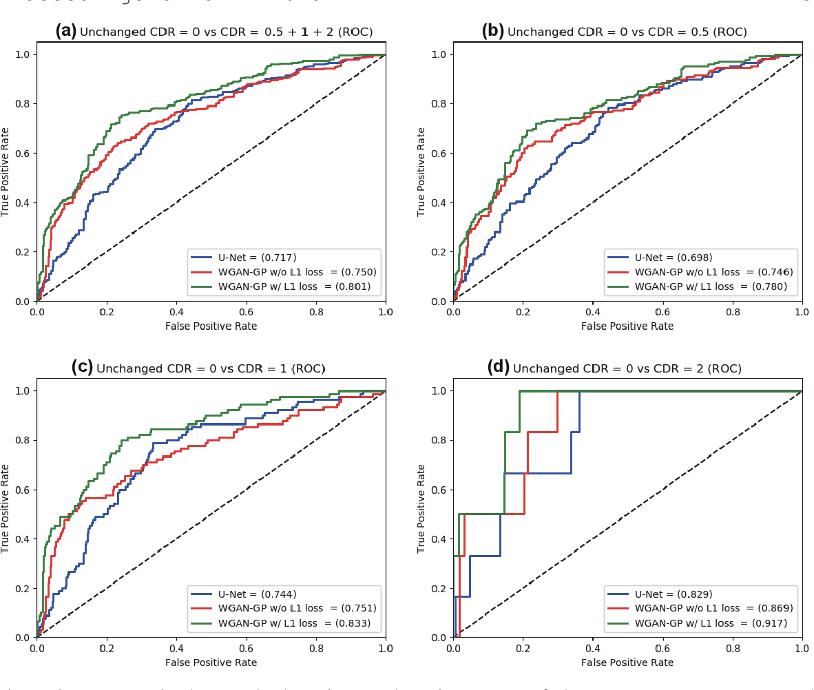 Figure 3 for GAN-based Multiple Adjacent Brain MRI Slice Reconstruction for Unsupervised Alzheimer's Disease Diagnosis